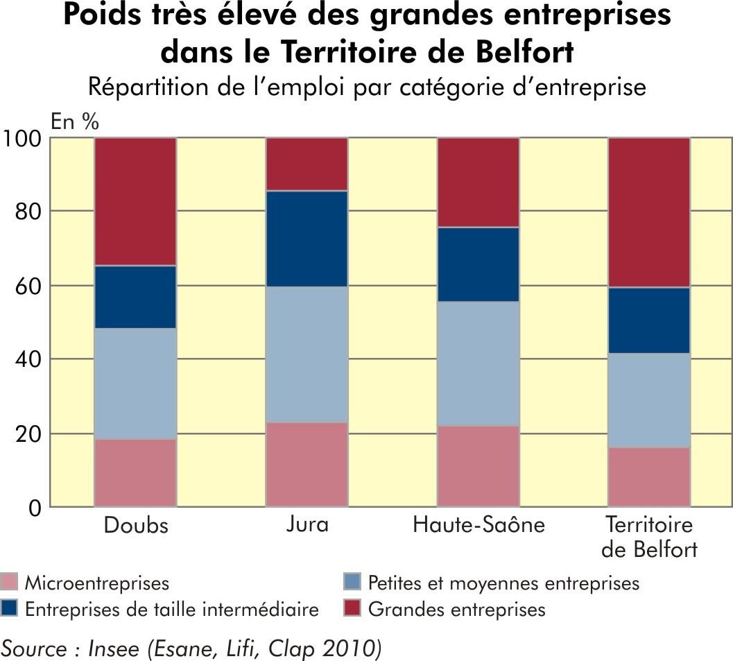 la part élevée des grandes entreprises dans le Territoire de Belfort, INSEE