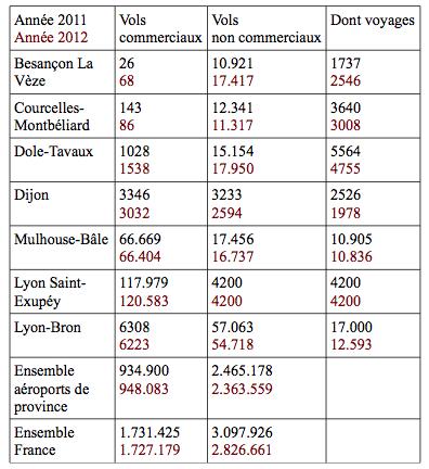 statistiques aéroports