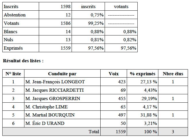 senateurs_doubs_2014