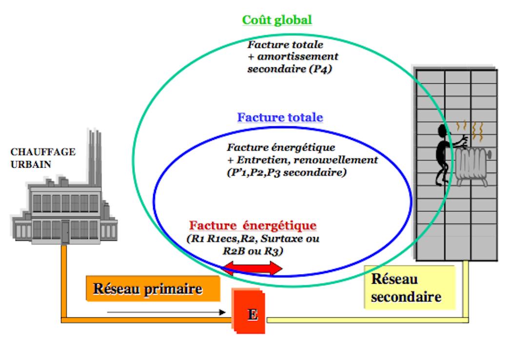 Le schéma d'une réseau de chauffage.