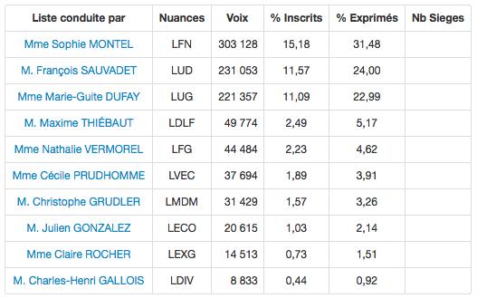 Les résultats définitifs en Bourgogne-Franche-Comté communiqués par le ministère de l'Intérieur.