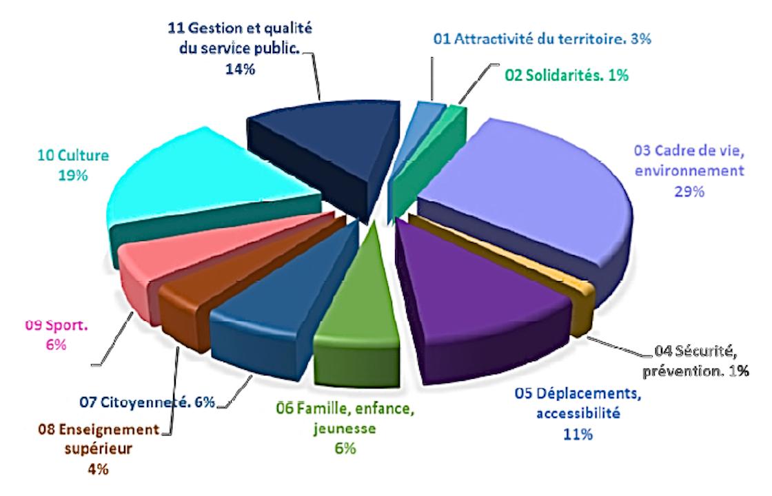 bp2016-depenses-invest