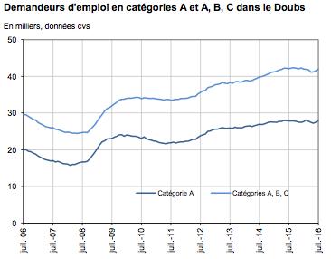 L'évolution des statistiques relatives aux catégories A, B et C dans le Doubs. (Source Pôle emploi et Direccte)